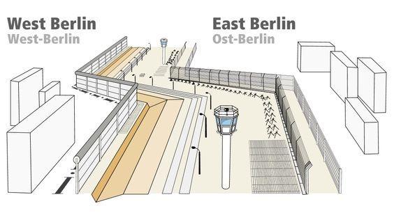 Franja de la muerte muro de Berlín